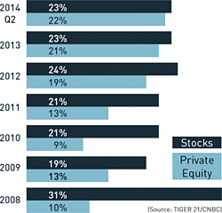Private Equity and Stock Market Investments
