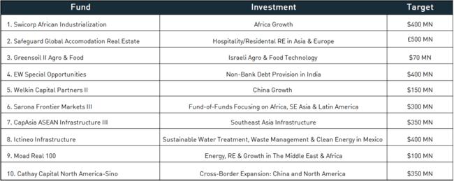 Most Popular Emerging Market Fundraising