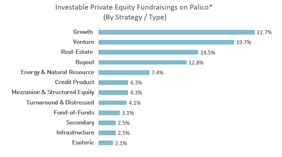 $64 Billion in Investable Private Equity Opportunities