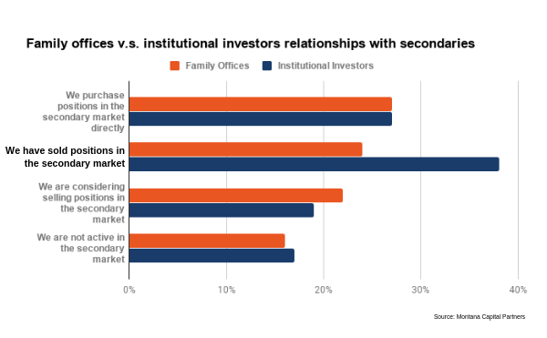 How Family Offices vs Institutional Investors describe their relationship with secondaries
