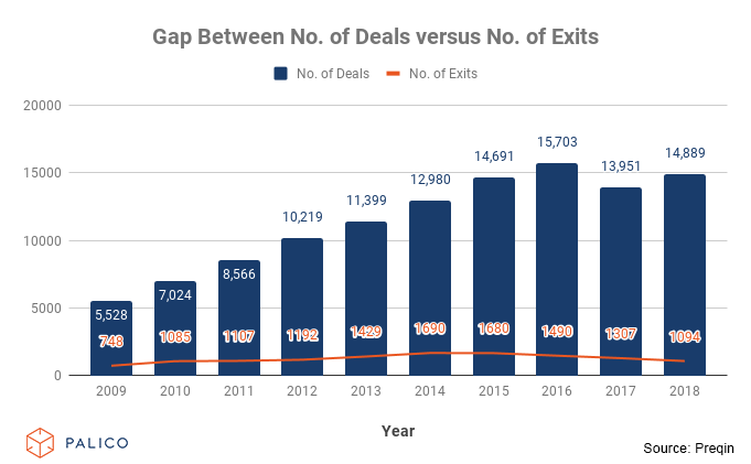 Gap Between No. of Deals versus No. of Exits