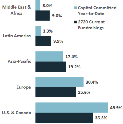 YTD Commited Capital vs. Current Fundrisings
