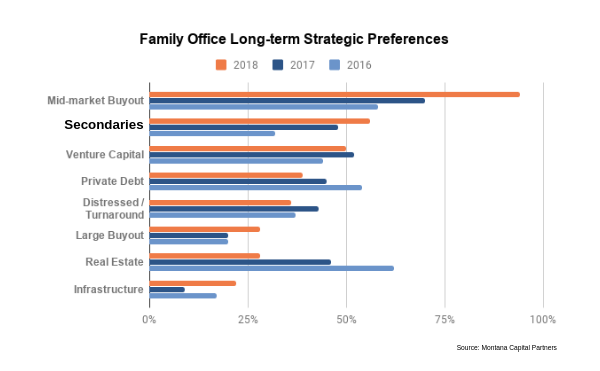 Family Office Long-term Strategic Preferences