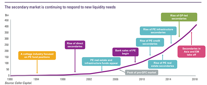 Evolving liquidity needs shown by the growth of secondary market