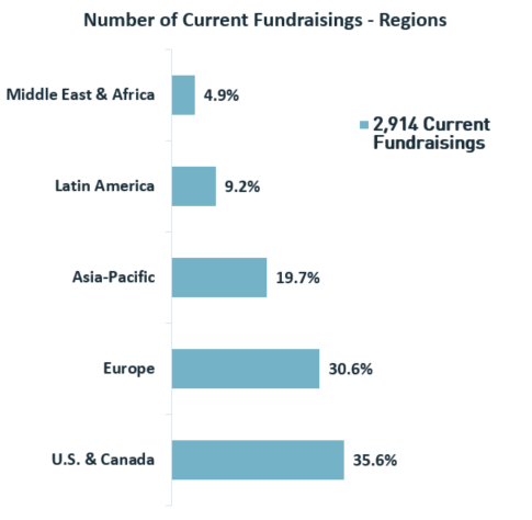 Current Fundraisings - Regions