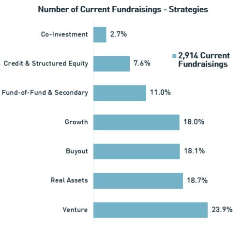 Current Fundraisings - Strategies