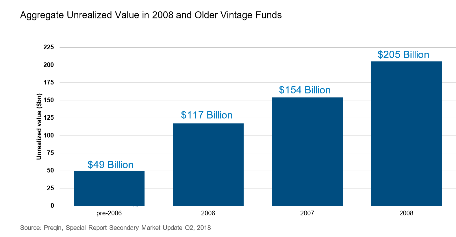 Aggregate unrealized value in 2008 and older vintage funds